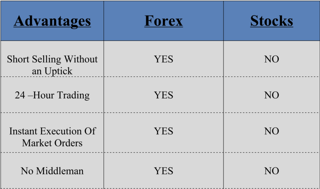 The Advantages of Trading Options Over Stocks • The Future of Wealth